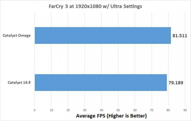 farcry3-average