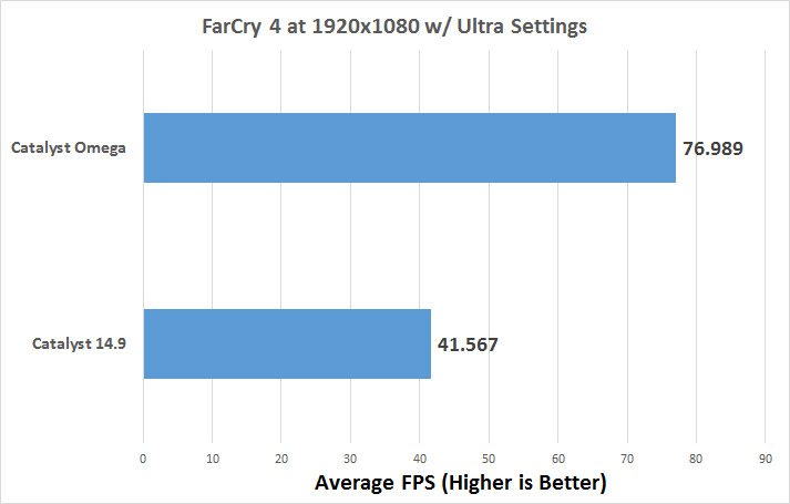 AMD Catalyst Omega 14 12 Driver Performance with Frame Times