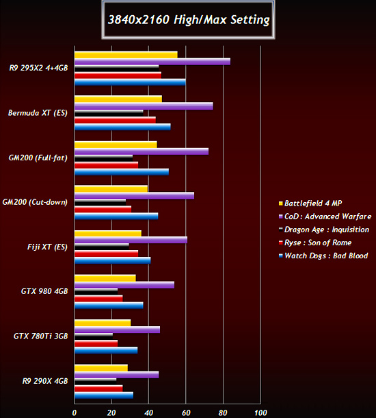 Next-Gen GPU Benchmarks Show AMD Radeon R9 390X Leading - Legit Reviews