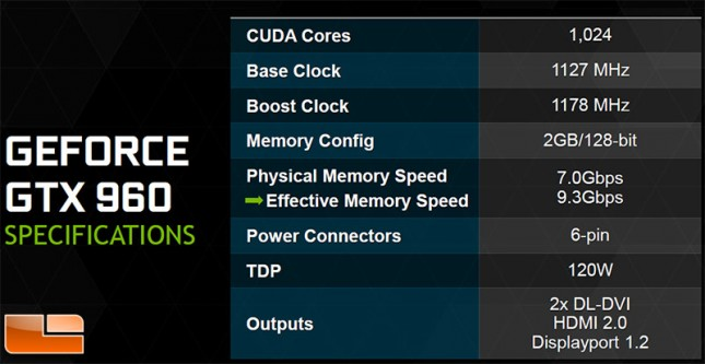 GeForce GTX 960 Specifications