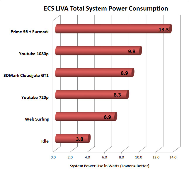 power-consumption-livax