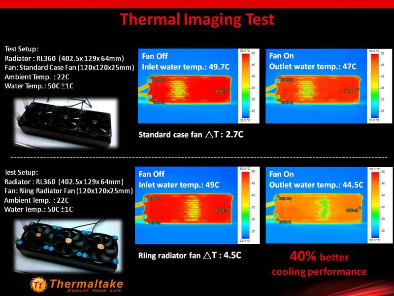 Thermaltake Riing 12 And 14 Led Radiator Fans Released