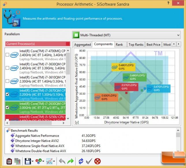 sandra-processor