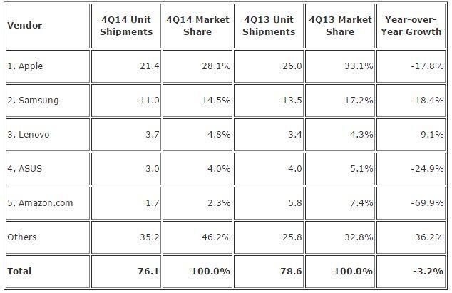 Source: IDC Worldwide Quarterly Tablet Tracker, February 2, 2015