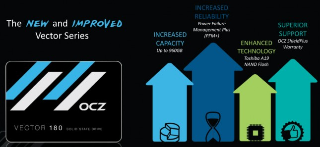 OCZ Vector 180 480GB Improvements