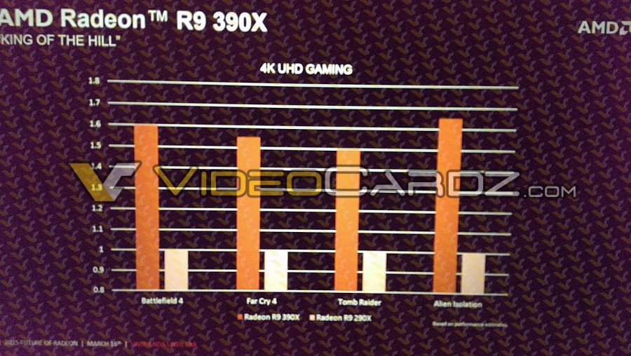 AMD Radeon R9 390X Video Card Specifications and Performance