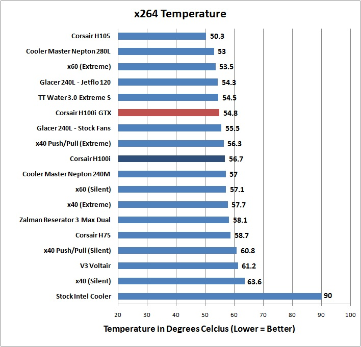 Corsair H100i GTX - x264 Temperature