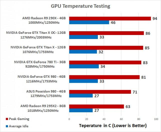 temp-testing