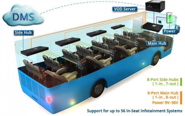In-Bus_System_Architecture