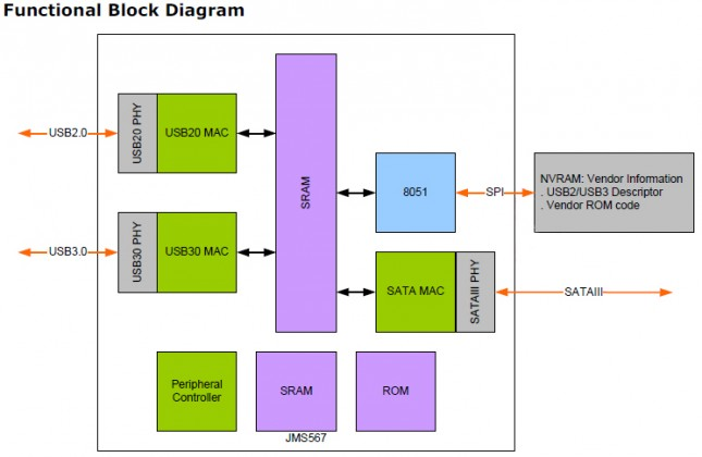 Inateck FE2005 Block Diagram