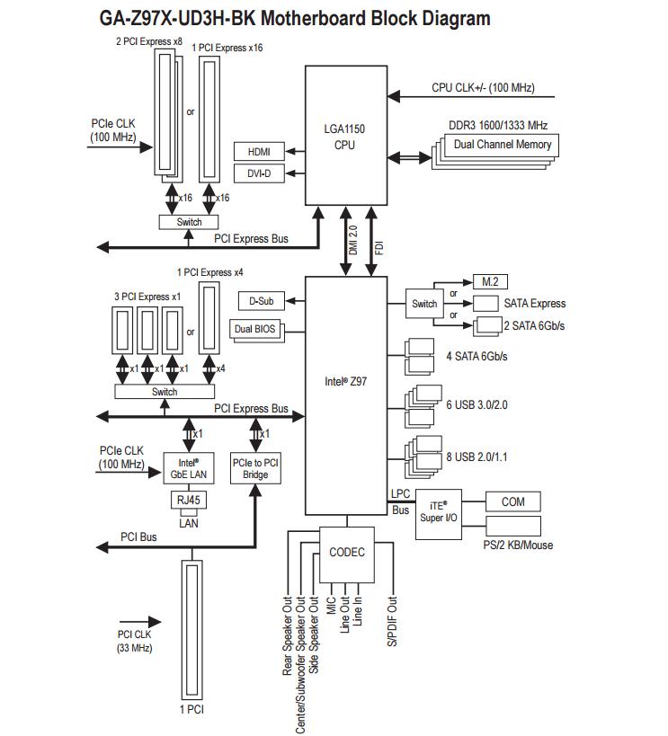 gigabyte z97x-ud3h-bk motherboard review