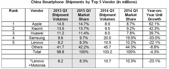 China Smartphone Shipments