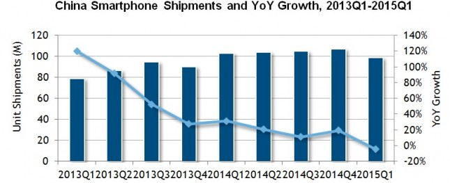China Smartphone Shipments and Growth