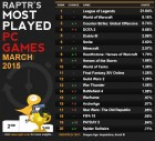 MOST PLAYED PC GAMES: MARCH 2015