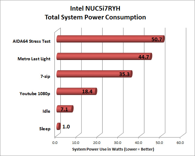 INTEL NUC Kit NUC5i7RYH Review - Page 4 of 5 - Legit ReviewsPower