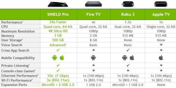 NVIDIA SHIELD Android TV Review - Page 3 of 3 - Legit