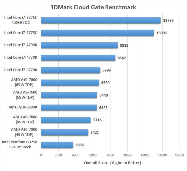 3dmark-cloudgate-chart1