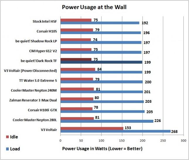Dark Rock TF - Power Usage