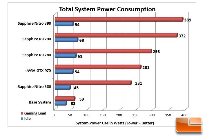Sapphire Nitro R9 380 And 390 Video Card Reviewpower