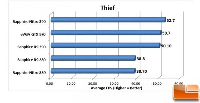 Sapphire-Nitro-380-+-390-Charts-Thief