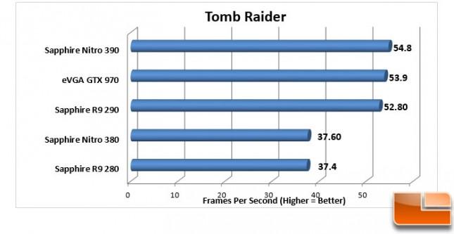 Sapphire-Nitro-380-+-390-Charts-Tomb-Raider