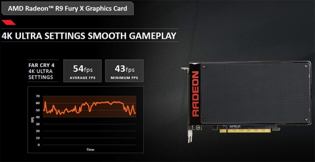 Radeon R9 Fury X Gaming Performance