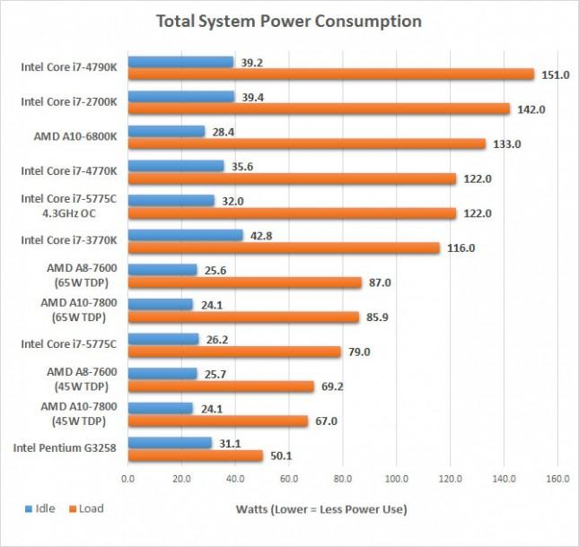 power consumption 5775c