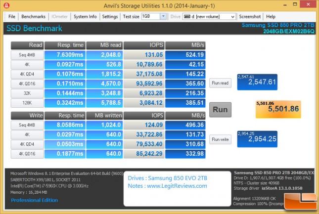 Anvil Samsung SSD 850 Pro 2TB