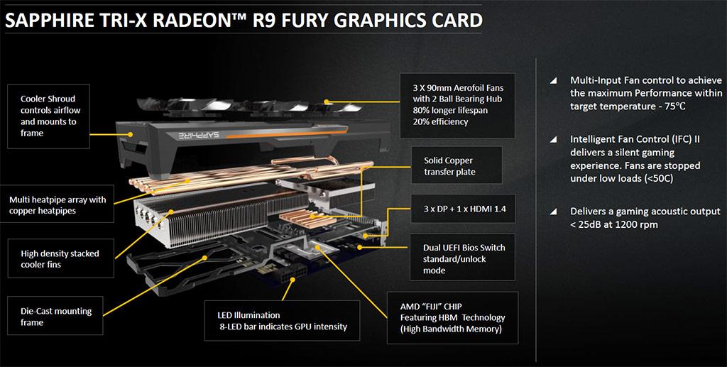 Sapphire Radeon R9 Fury Tri X Oc Video Card Review Legit