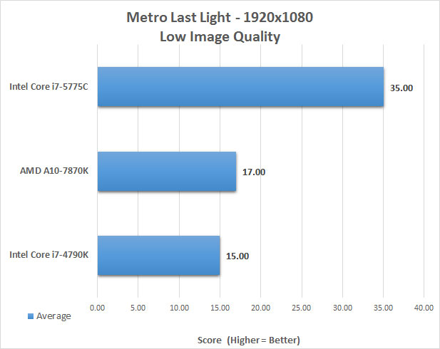 metro-integrated