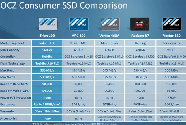 ocz SSD comparison