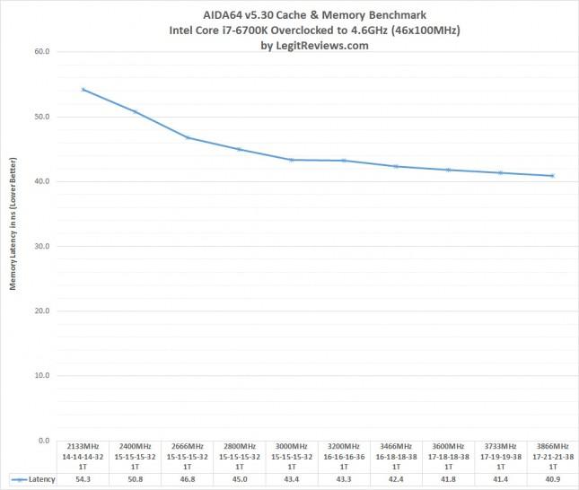 aida64 DDR4 Latency