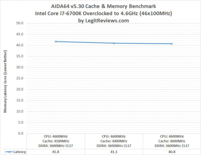 aida-latency