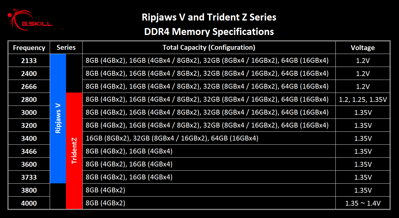 DDR4 Memory Scaling on Intel Z170 - Finding The Best DDR4 Memory Kit