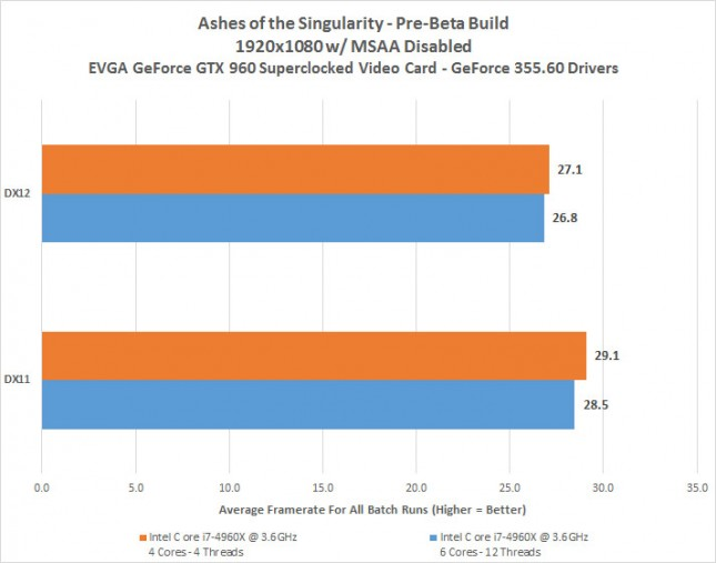 Ashes of the Singularity Benchmarks