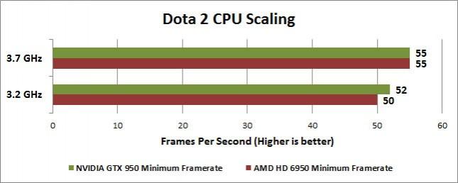 Dota 2 CPU Scaling