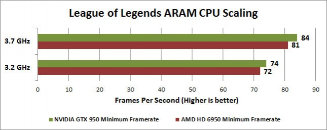 League of Legends ARAM CPU Scaling