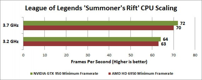 League of Legends Summoner's Rift CPU Scaling