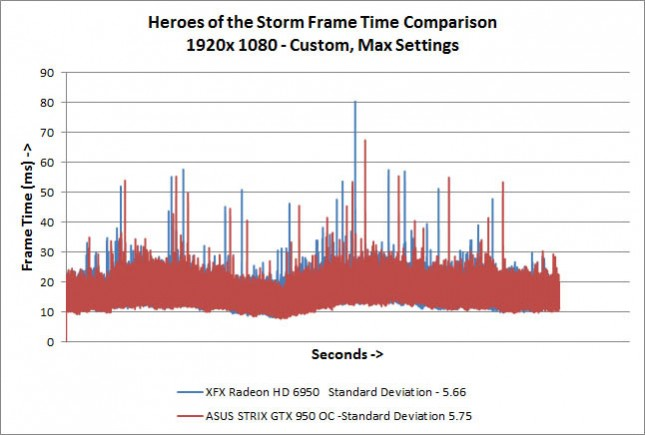 Heroes of the Storm Frame Times