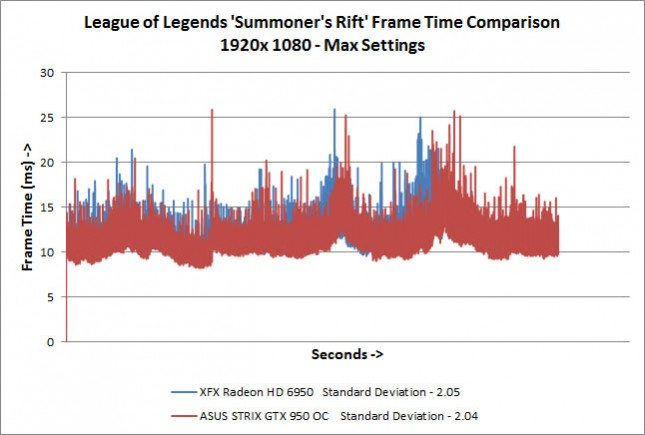 League of Legends Summoner's RiftFrame Times