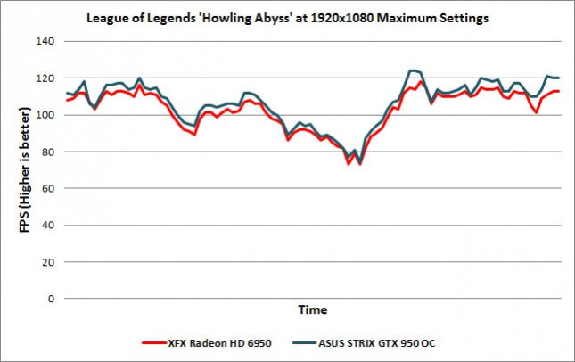 League of Legends Howling Abyss
