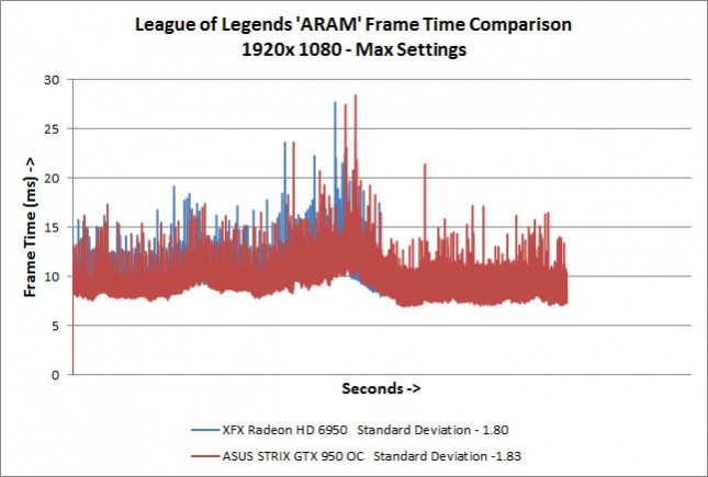 League of Legends ARAM Frame Times
