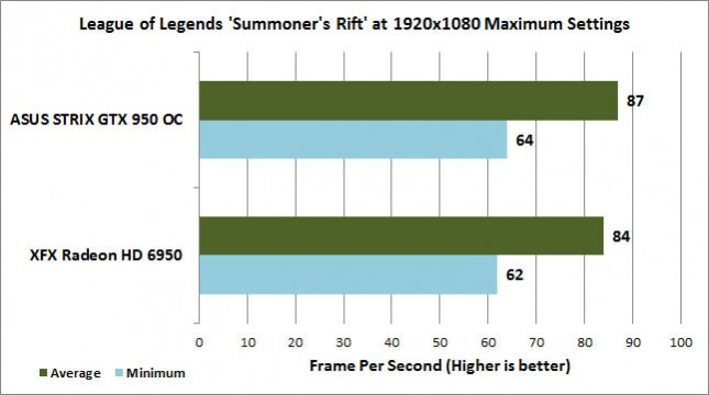 League of Legends Summoner's Rift Benchmark