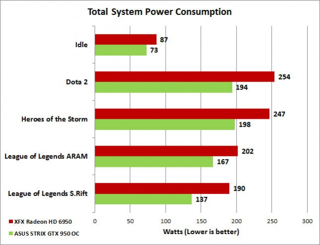 MOBA Power Consumption