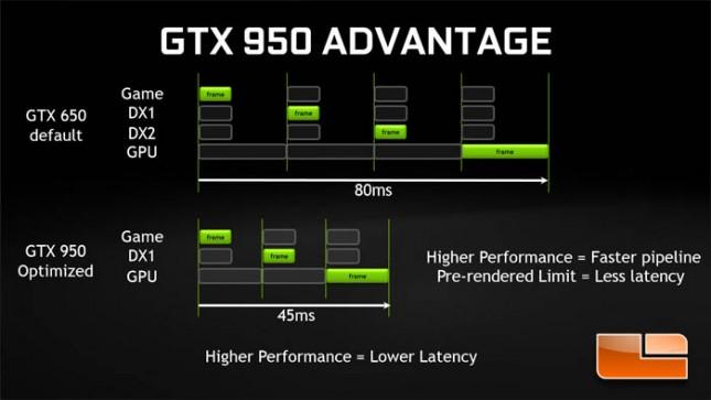 GTX 950 Latency Optimization