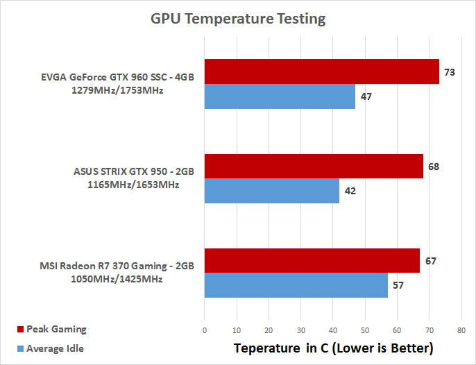 MSI Radeon R7 370 Gaming 2GB Video Card Review - Page 9 of 12