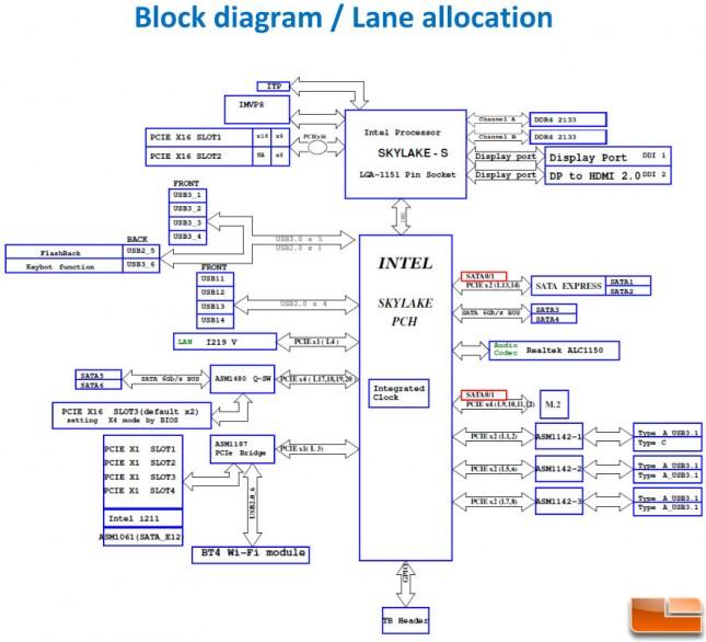 z170-deluxe-block-diagram