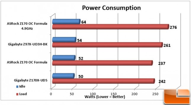 ASRock-Z170-OC-Formula-Charts-Power-Consumption
