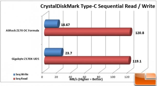 ASRock-Z170-OC-Formula-Charts-Type-C