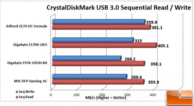 ASRock-Z170-OC-Formula-Charts-USB-3